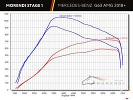Mercedes G63 AMG 2018 рестайлинг в кузове W463 (W464) с двигателем M177 4.0L V8 Bi-Turbo - фото 13101